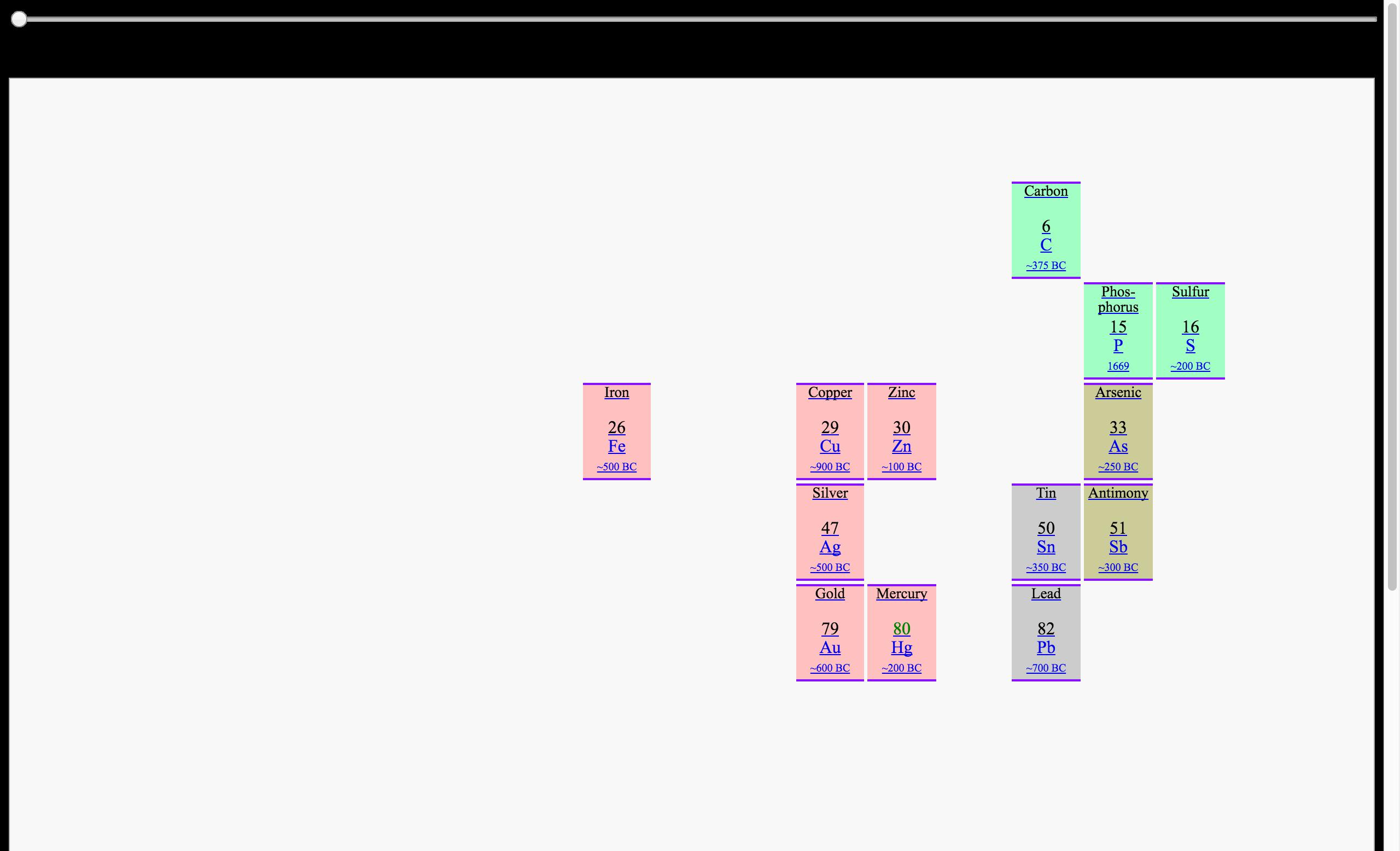 periodic table timeline - Periodic Table Timeline